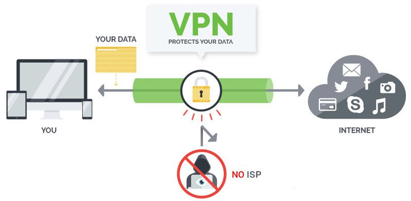 Do I Need a VPN at Home?