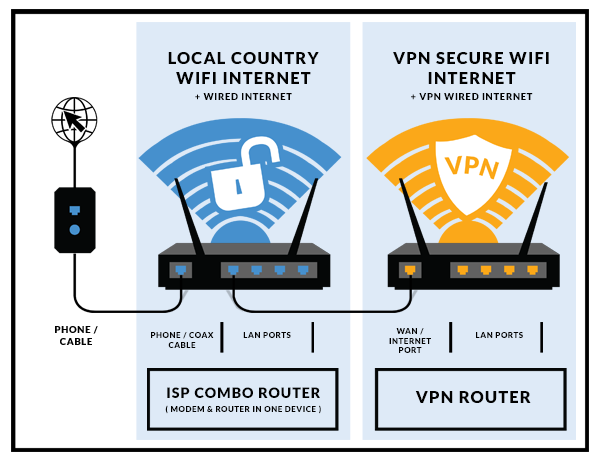 ISP Combo Router with a whole-house VPN Router