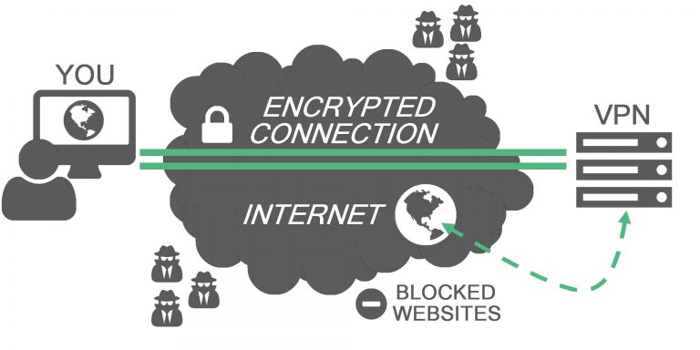 What is a VPN and How it Works