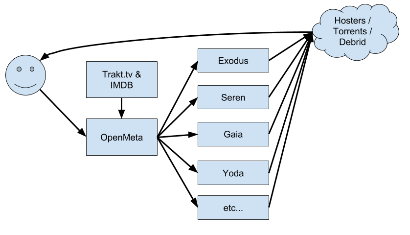 OpenMeta Diagram